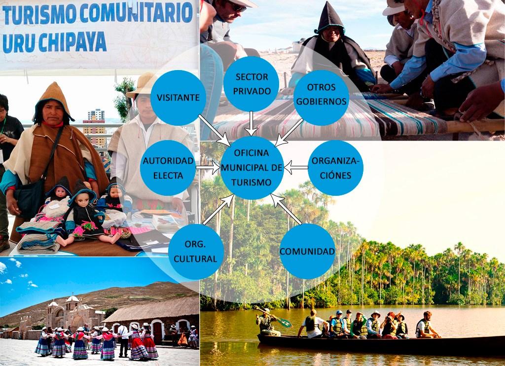 Dossier sobre Foro sobre Turismo Comunitario